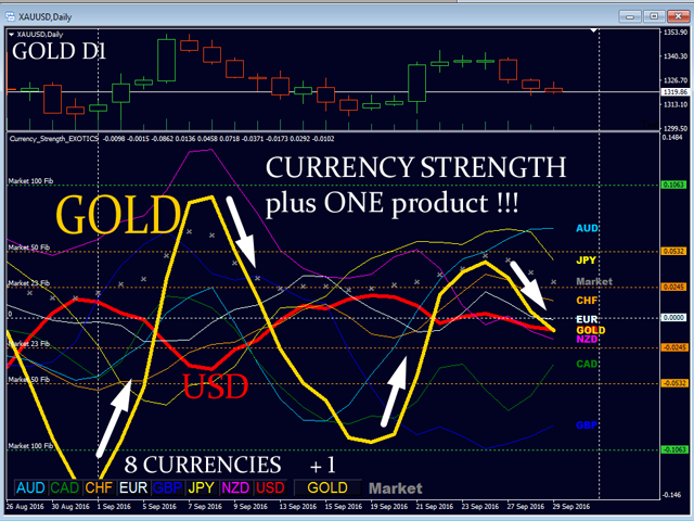 Currency Strength Exotics
