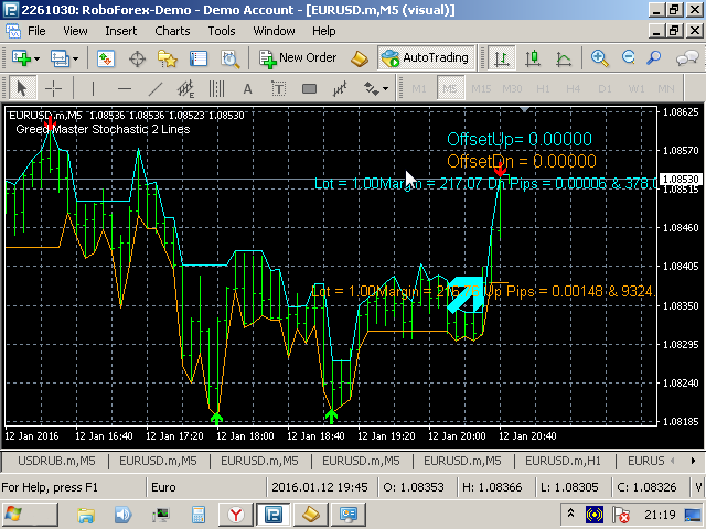 Greed Master Stochastic 2 Lines
