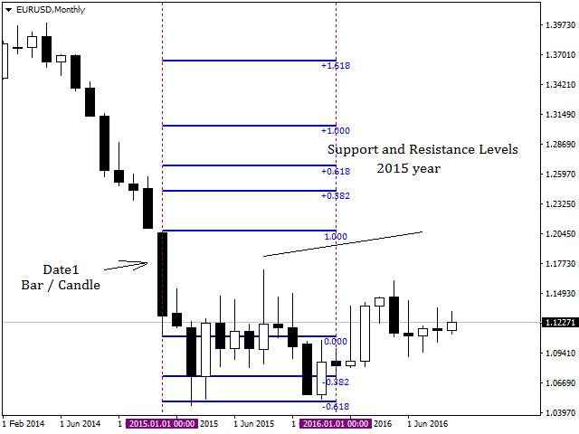 Period Fibonacci Support and Resistance Level