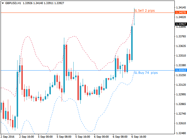 Download the 'Tipu Stops' Trading Utility for MetaTrader 4 in