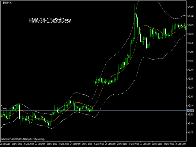 Bollinger Bands all MAs
