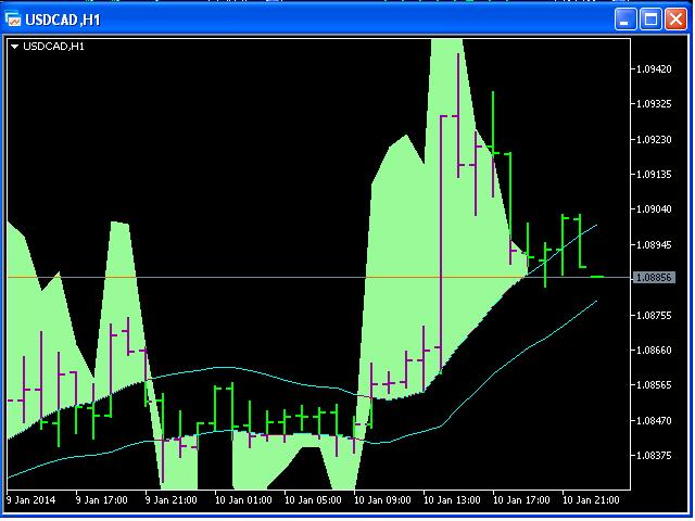 Chart CCI 5