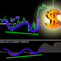 Divergence Convergence for indicators
