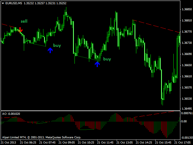 Metatrader 4 sound alarm 701