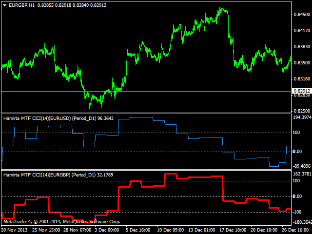 Metatrader version cci indicator