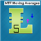 Multi Time Frame Moving Averages