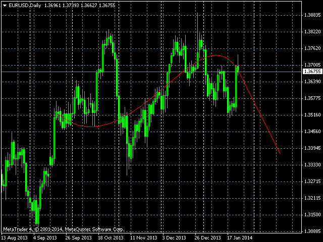 Fft forex indicator