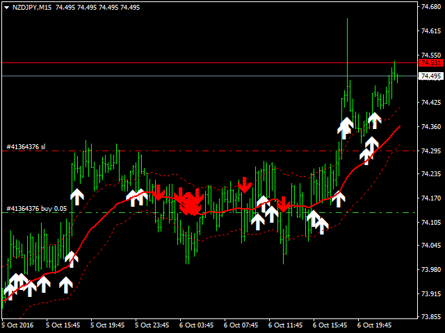 MA Trend Buy Sell Indicator