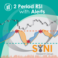 Two Period RSI Alerts