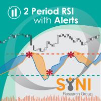Two Period RSI Alerts