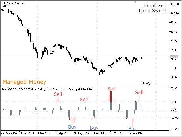 MetaCOT 2 Movement Index DCOT MT5