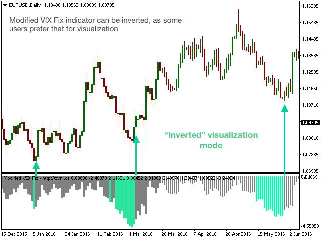 vix fix prekybos strategija
