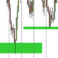 Support and Resistance ZONE Draw