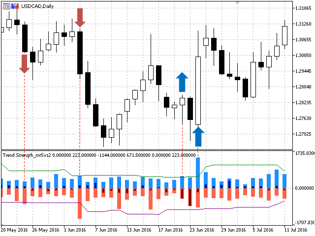 Trend Strength mt5