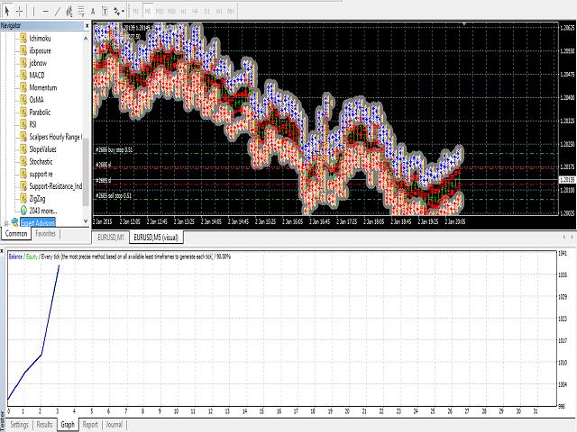 Volatility Trap