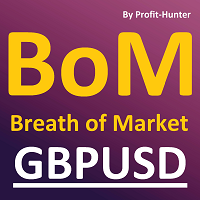 Breath of Market GBPUSD