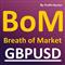 Breath of Market GBPUSD