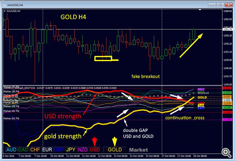 gold_trade_setup
