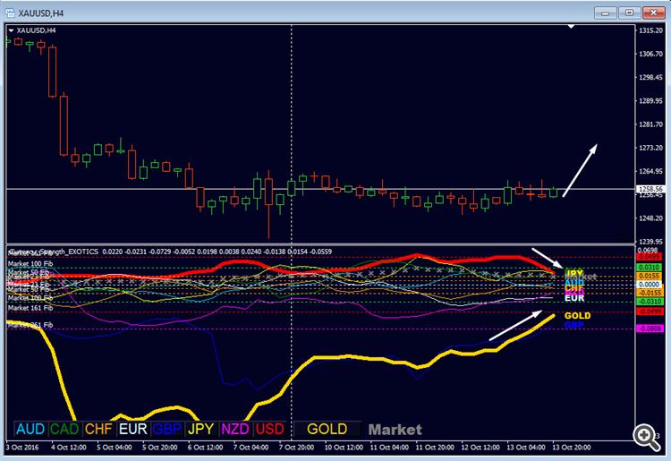 gold_strength_forecast