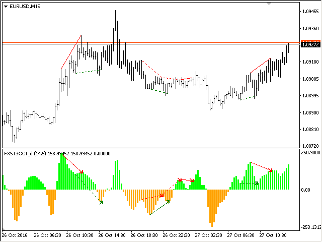 FX Snipers T3 CCI Divergence version