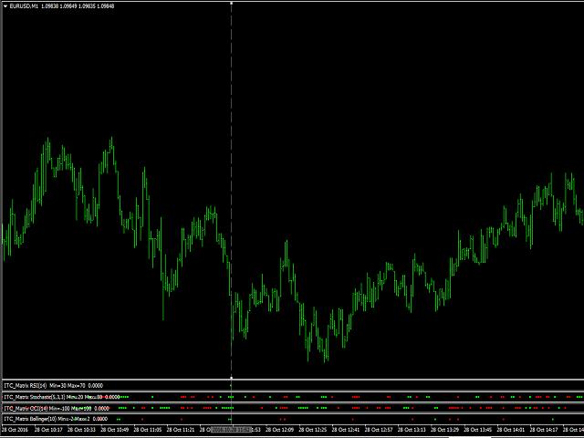 Matrix Indicator