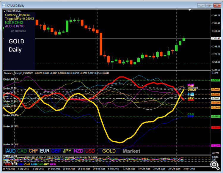 gold_trading_daily