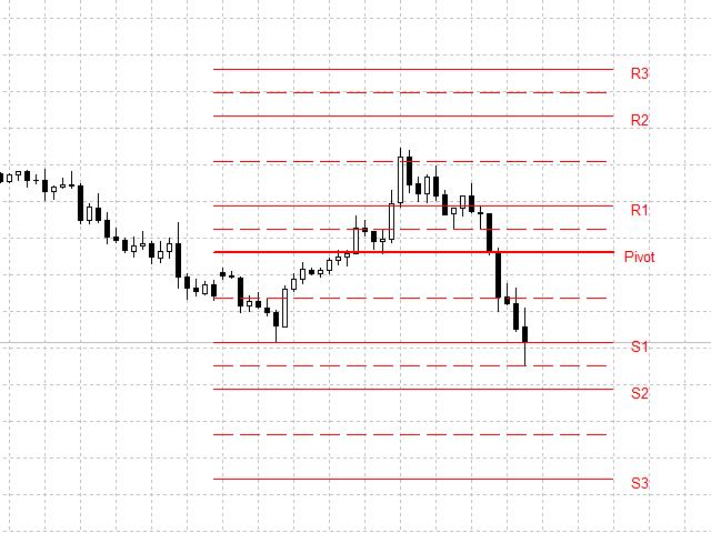 Pivot Point Trader