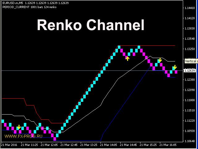RenkoChannelSignals