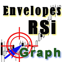 RSI vs Envelopes Graph