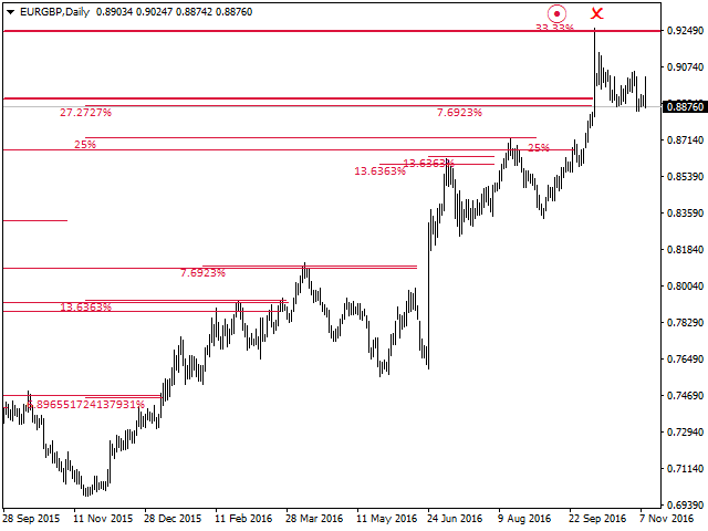 Buy the 'WD Gann Analysis' Technical Indicator for