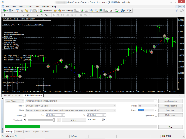 strategies for binary options on the m5 charts