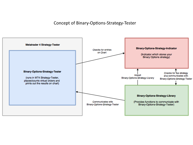Binary Options Strategy Tester