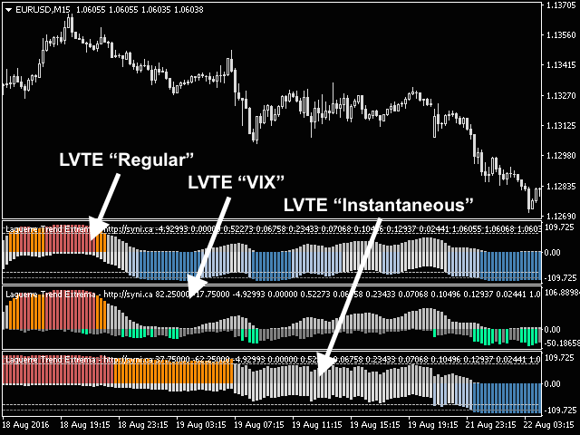Laguerre VIX Trend Extrema
