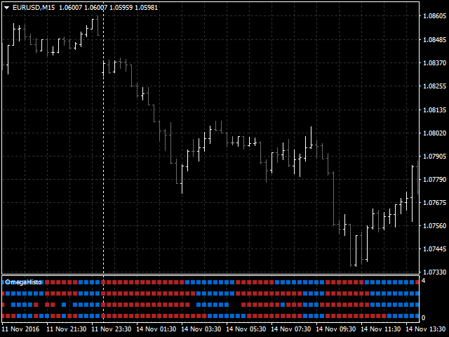 Omega trading signals