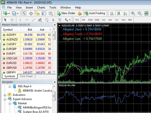 MMMAlligator for Trend and Scalping