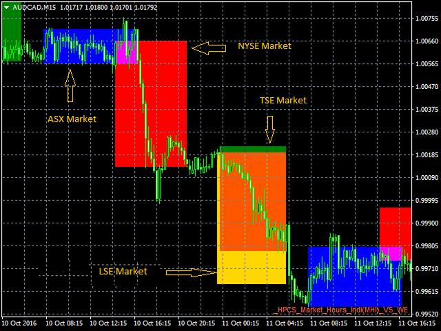 Market Hour Indicator