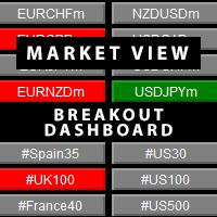 Market View BreakOut Dashboard