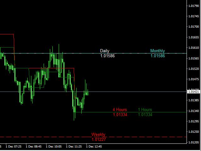 Market open indicator стратегии форекс м300