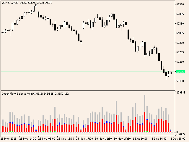 Buy the 'Order Flow Balance' Technical Indicator for MetaTrader 5 in