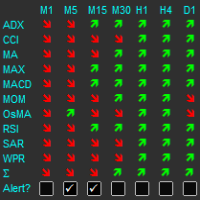 Multiple Indicator Matrix with Alert by RunwiseFX