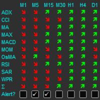 Multiple Indicator Matrix with Alert by RunwiseFX