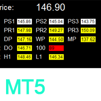 Critical Support and Resistance MT5