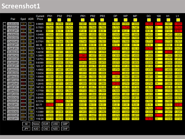 Dashboard Critical Support and Resistance MT5 Demo