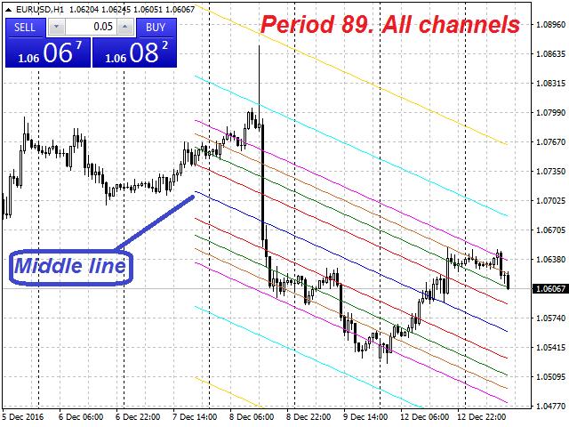Fibo Linear Channel