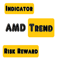 AMD Trend Risk Reward