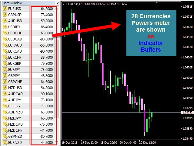 Buy the 'Currencies Power Meter Buffer' Technical Indicator for MetaTrader 4 in MetaTrader Market