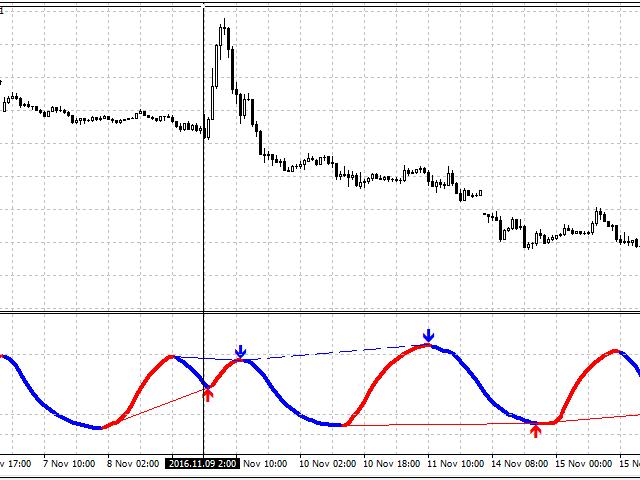 DSS Divergence Trader