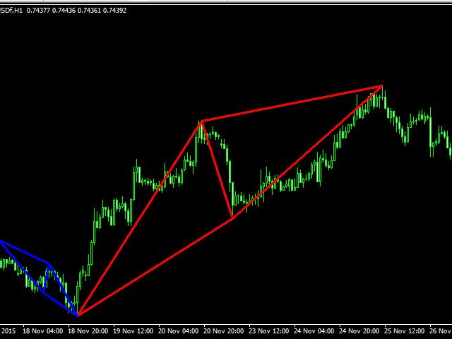 Download harmonic pattern indicator