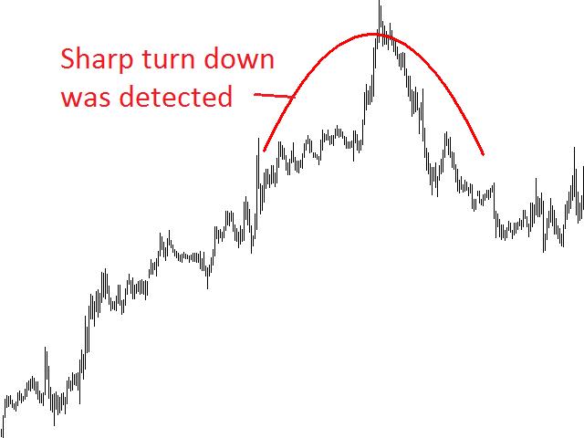 Parabolic Regression Shapes Demo