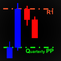 Quarterly and Yearly Pivot Points